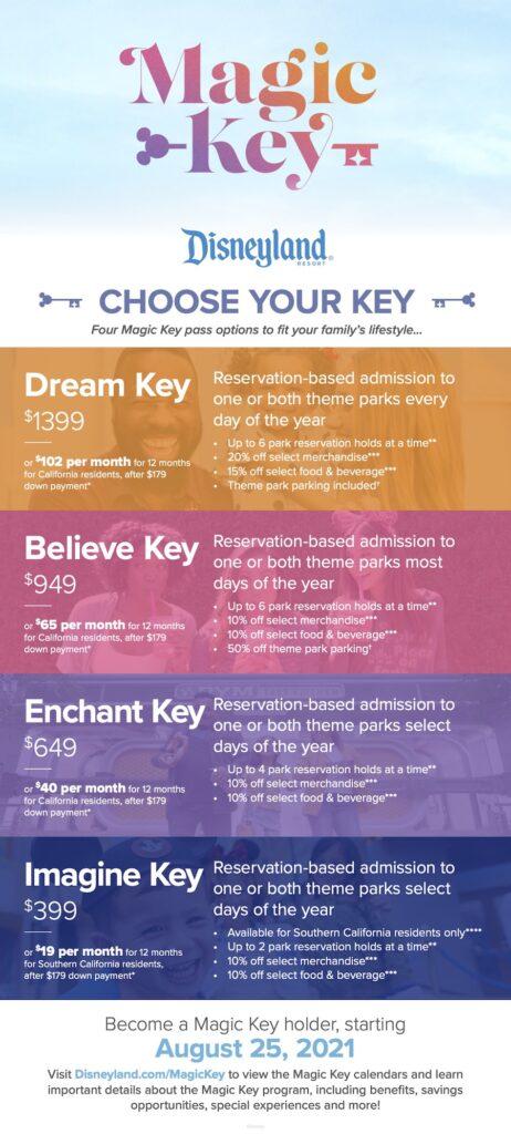 Disneyland Magic Key Breakdown